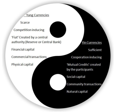 Lietaer yin yang complementary currency